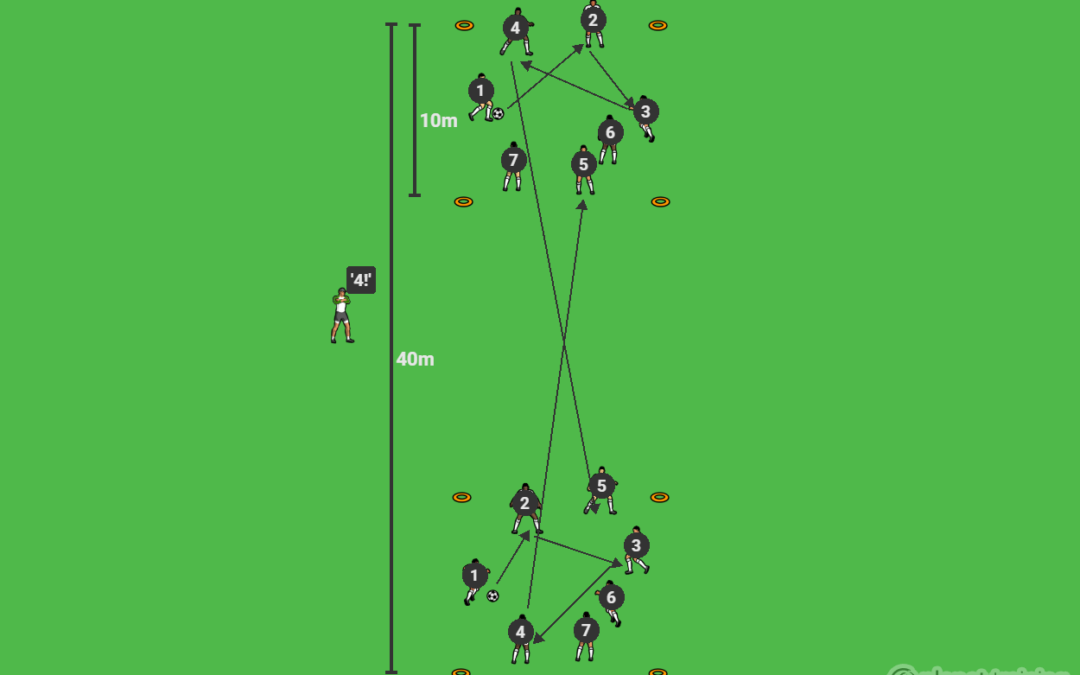 Combination play for a cross and finish – U9-U12